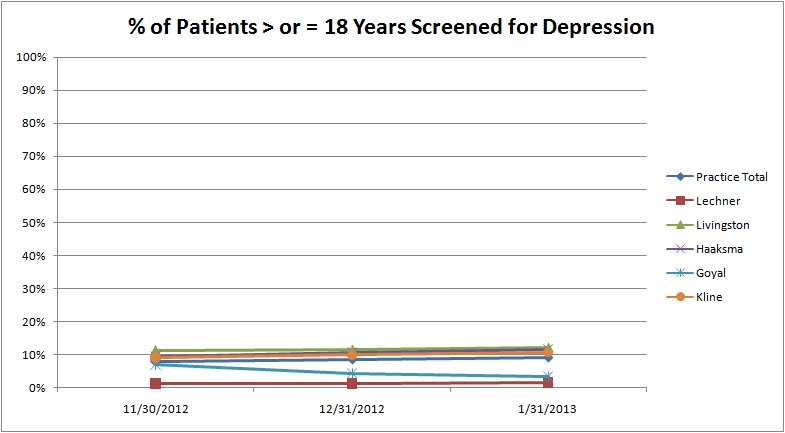 PCMH Study - 18 Years screened for depression